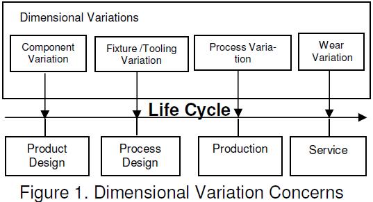 figure-1-dimensional-variation-analysis-concerns