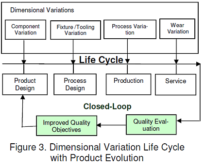 figure-3-dimensional-variation-life-cycle-plm-product-evolution