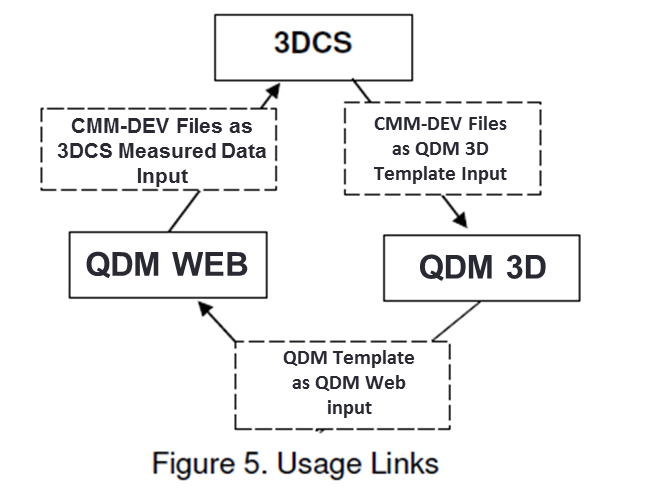 figure-5-linking-tools-together-3dcs-qdm