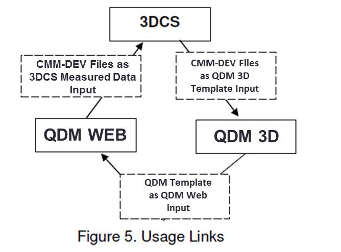 figure-5-linking-tools-together-3dcs-qdm