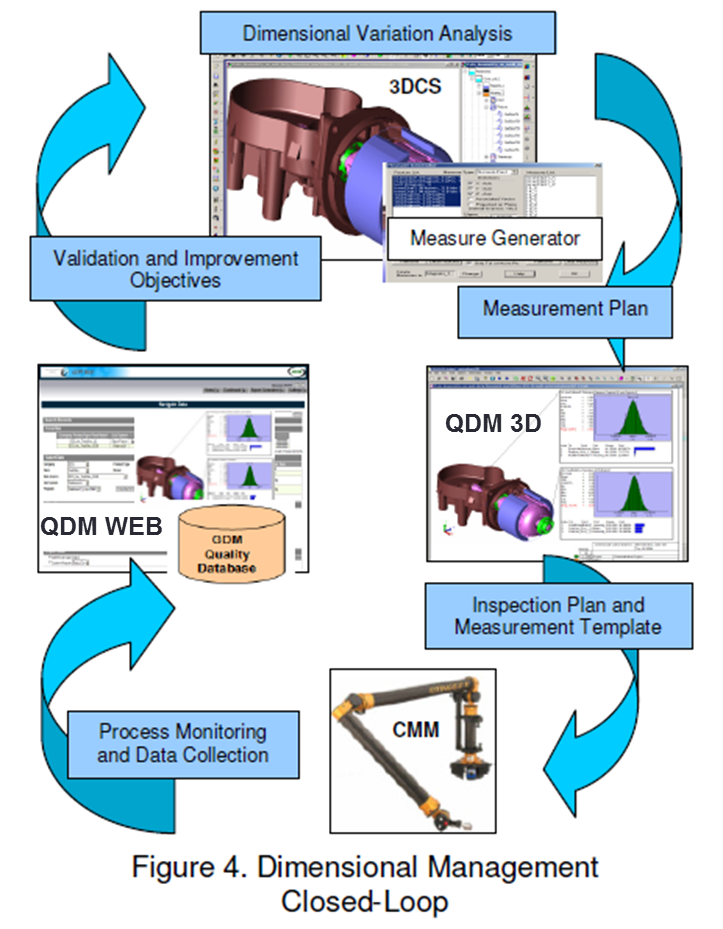 figure-4-dimensional-management-closed-loop-3dcs-1