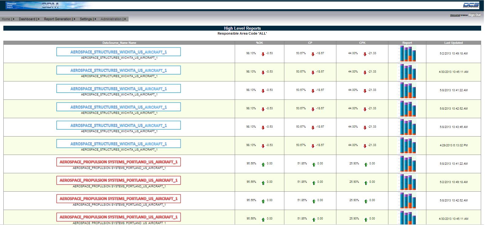 QDM Reports SPC Metrics
