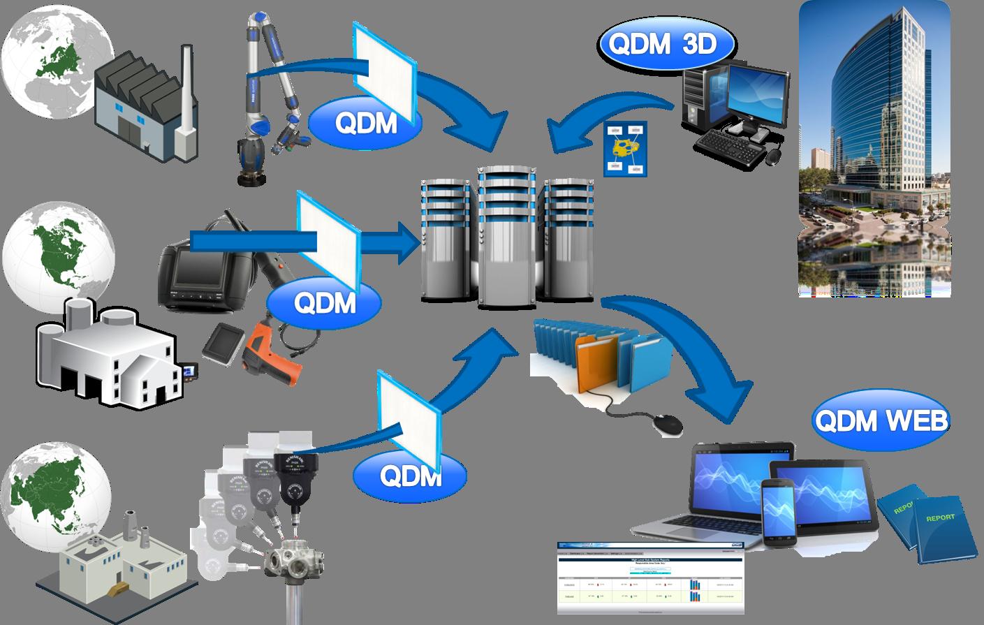 QDM Connects Global Enterprise