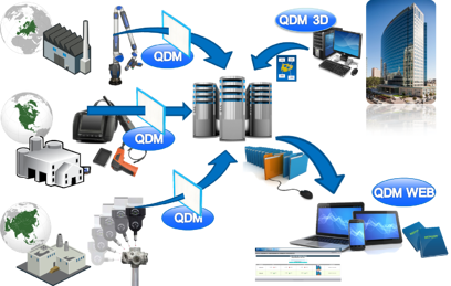 QDM Connects Global Enterprise
