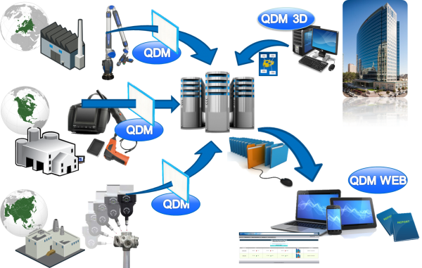 qdm-system-from-dcs