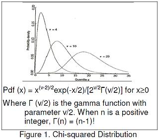chi-squared-distribution-figure-1-dcs