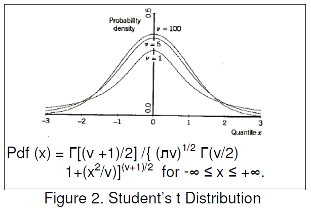 student-t-distribution_de-focus-confidence-interval_dcs