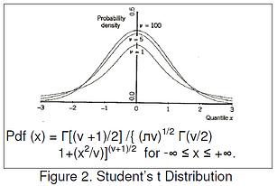 student-t-distribution_de-focus-confidence-interval_dcs