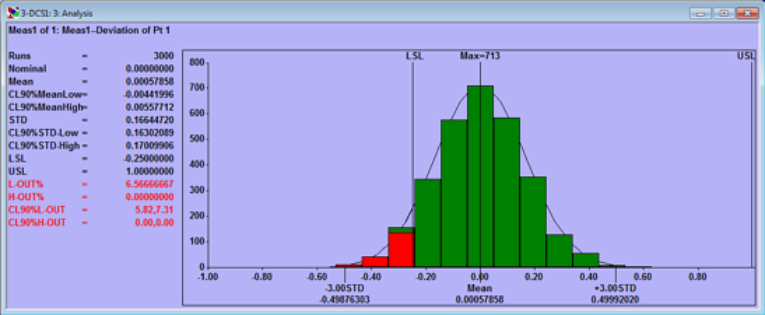 monte-carlo-analysis-standard-deviation-dcs