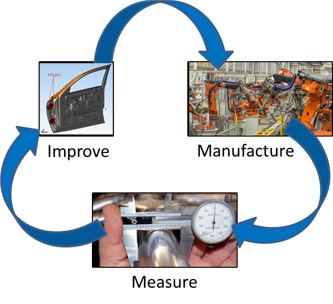 manufacturing-closed-loop
