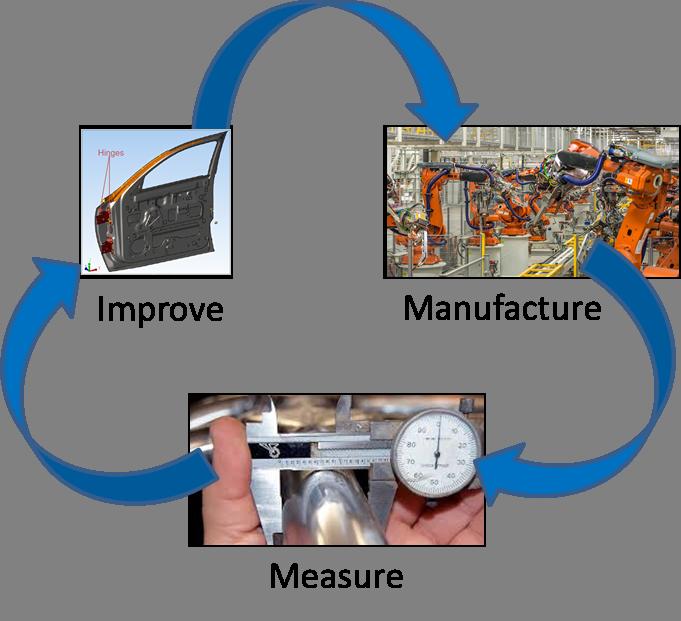manufacturing-closed-loop