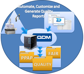 Automate your quality reporting