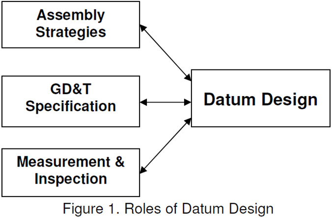 Roles of Datum Design