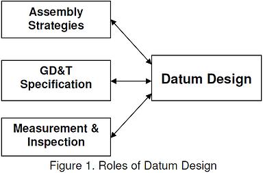 Roles of Datum Design