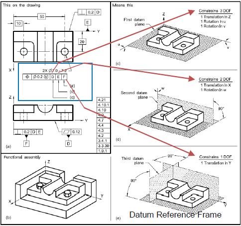 Datum Design in 3DCS