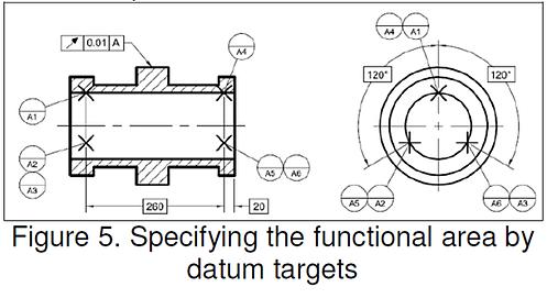 Specify Datum Functional Area
