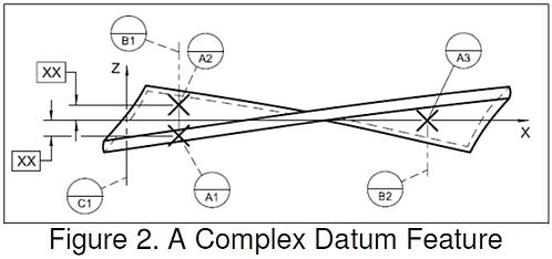 Complex Datum Feature 3DCS
