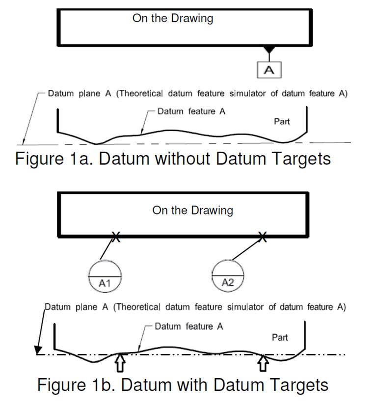 Datum without Datum Targets