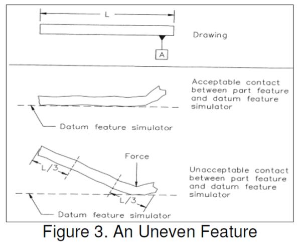 dimensioning and tolerancing handbook paul drake pdf