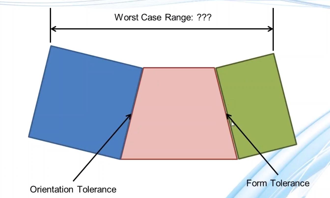 Orientation and Form Tolerances