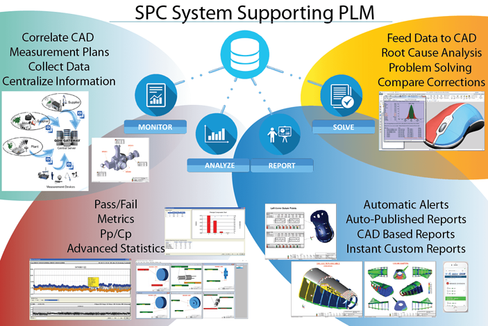 SPC Supporting PLM