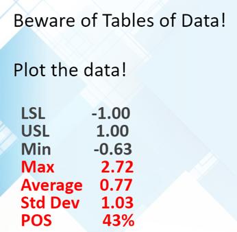 Plot the Data - DCS