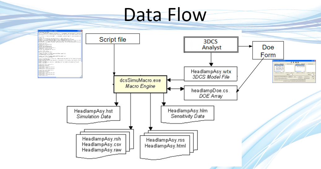 3dcs-doe-process-flow