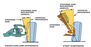 Steering Axis (Angle) Measurement