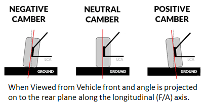 Camber Measurements
