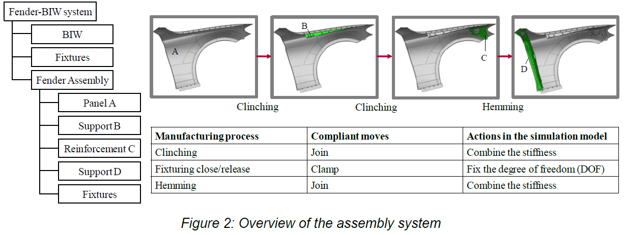 Overview - Assembly System - 3DCS