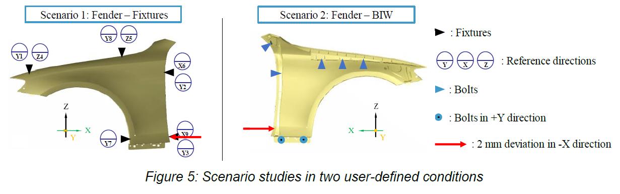 Scenario-Studies-BIW-3DCS-FEA