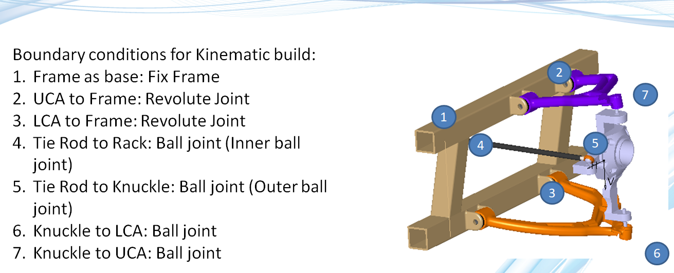 Suspension Model - Finite Element Analysis