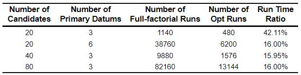 Datum Optimizer Comparison of Results