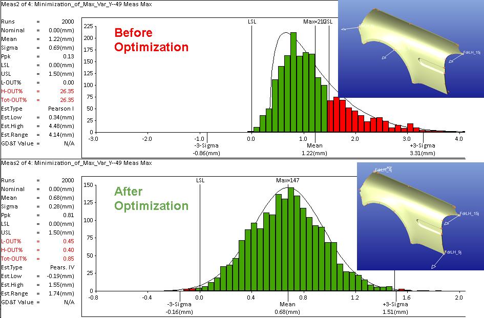Standard vs Optimized Results