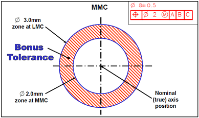 Understand MMC and LMC - Bonus Tolerance