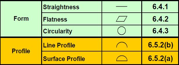GDandT Example Symbols