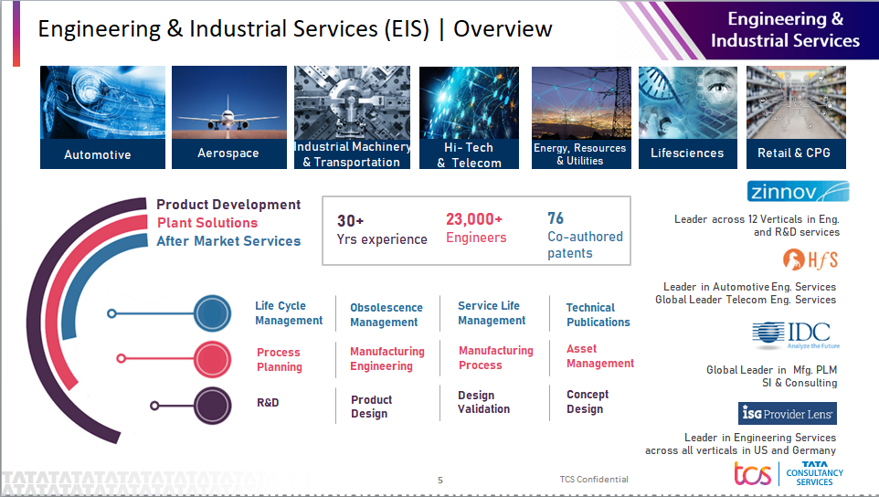 About TATA Consultancy Services