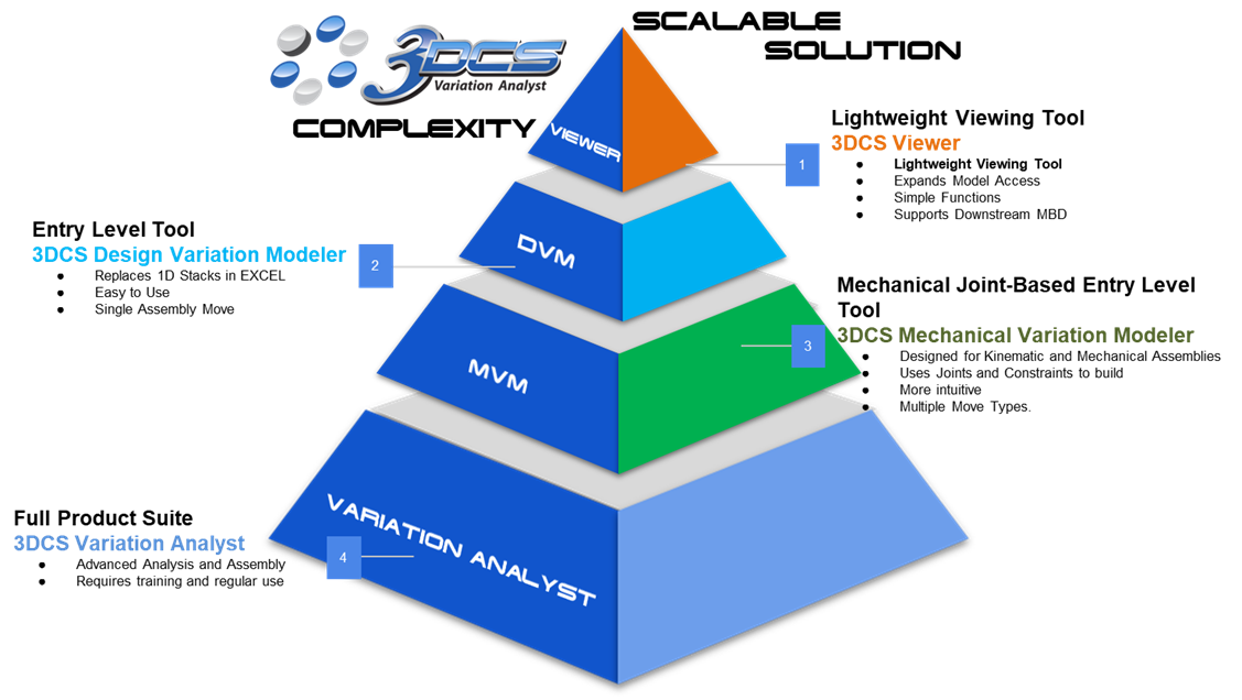 3DCS SCALABLE SOLUTION