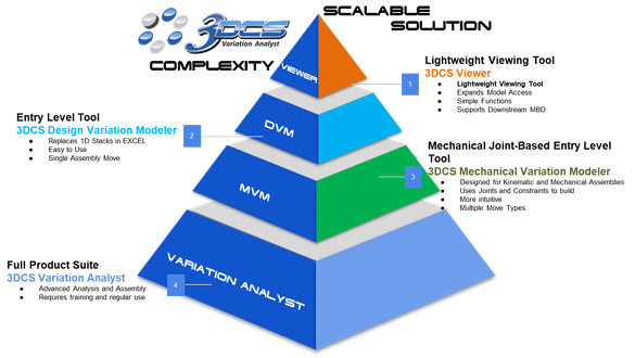 3DCS Scalable Solution - Simple to Complex tools