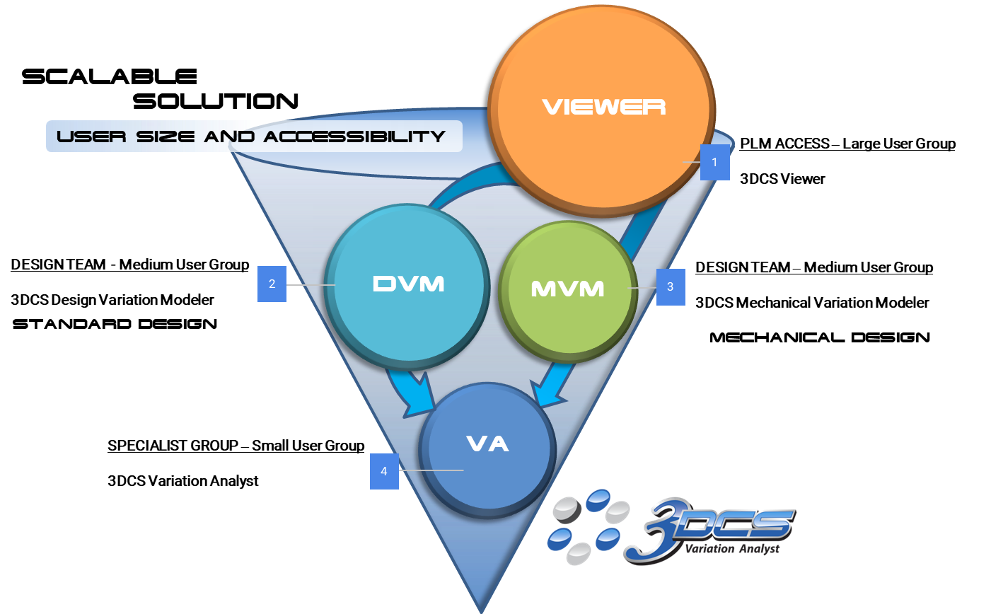 3DCS SCALABLE SOLUTION - user groups