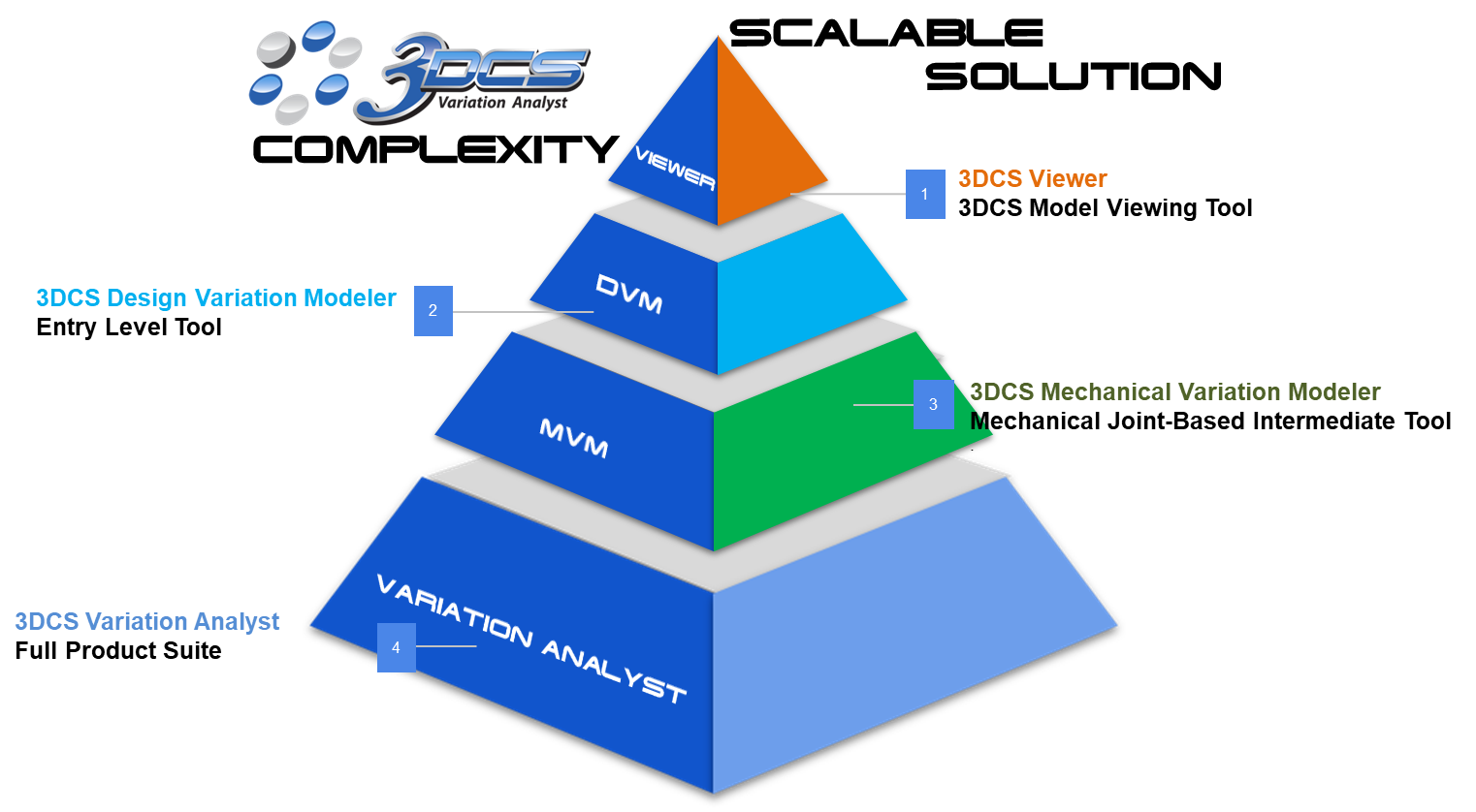 dcs-scalable-solution-complexity