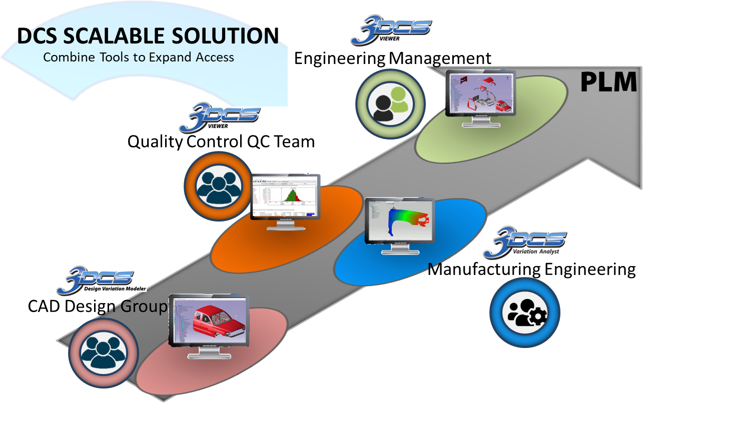 dcs-scalable-solution-example-1