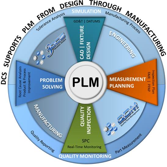 DCS Supports PLM