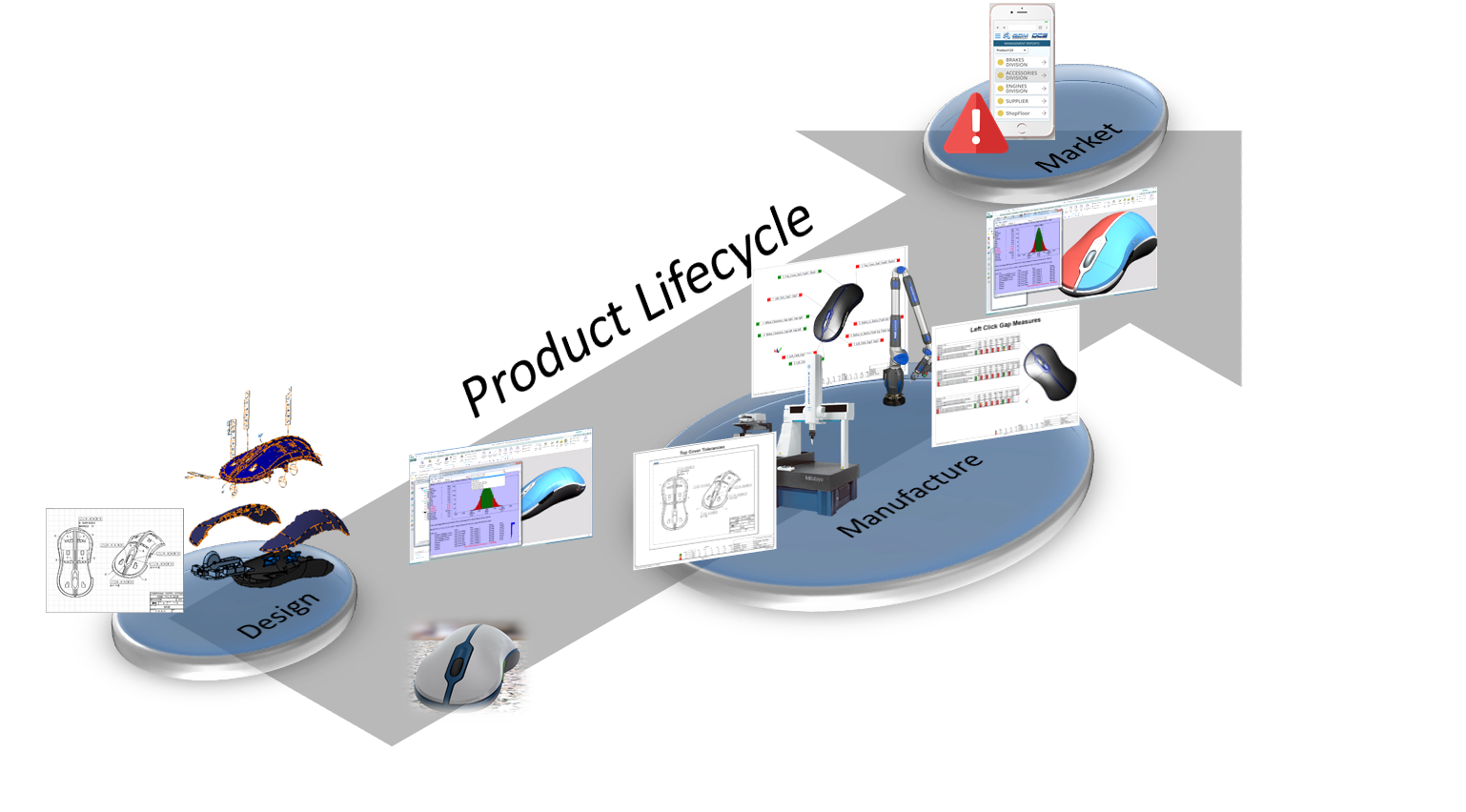 Product Lifecycle Process