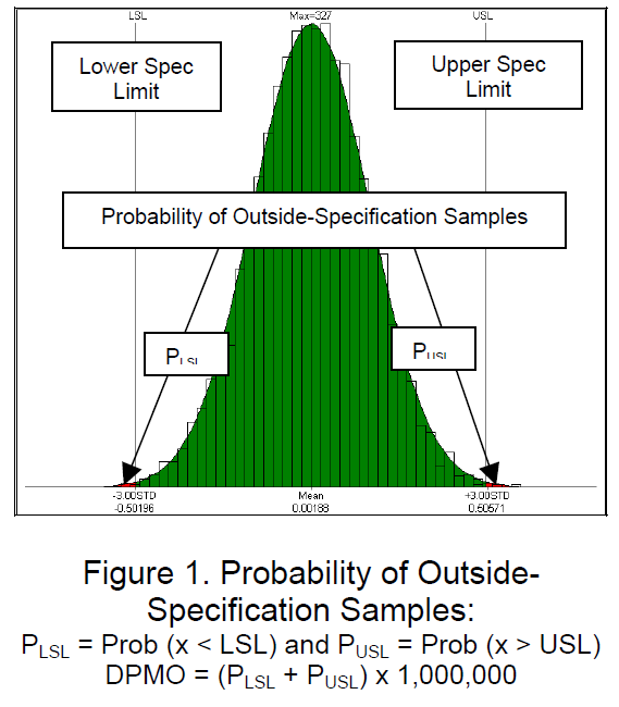 Probability of Outside-Specification