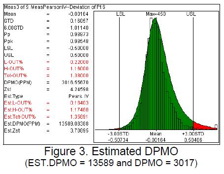 Estimated DPMO