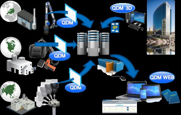 qdm-system-1403030501.png