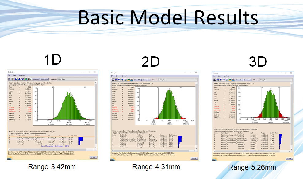 Basic 3 Part Model Difference in 1D v 2D v 3D