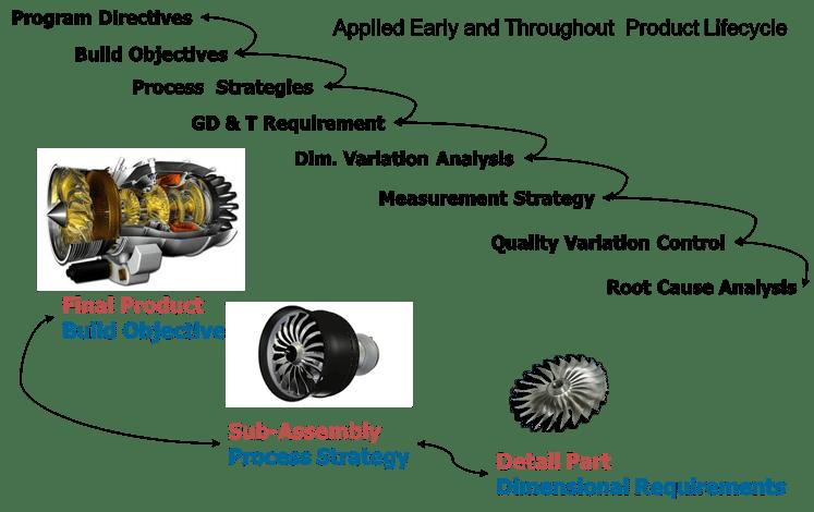 dimensional-engineering-process-closed-loop-dcs.png