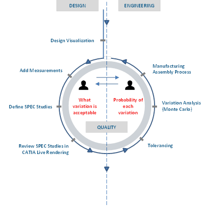 perceived-quality-connect-design-engineering-3dcs.png